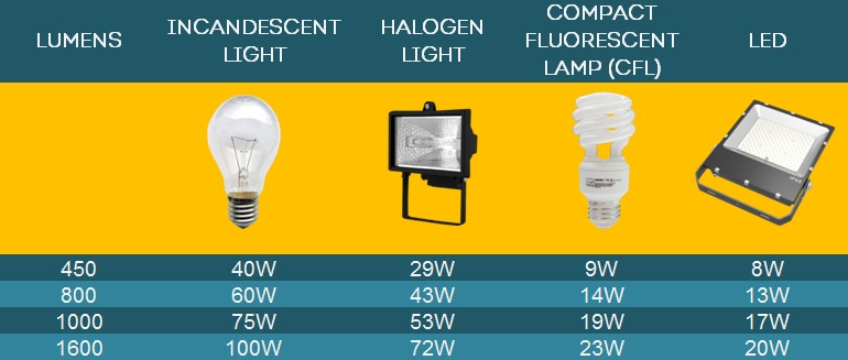 CFL halogen vs LED