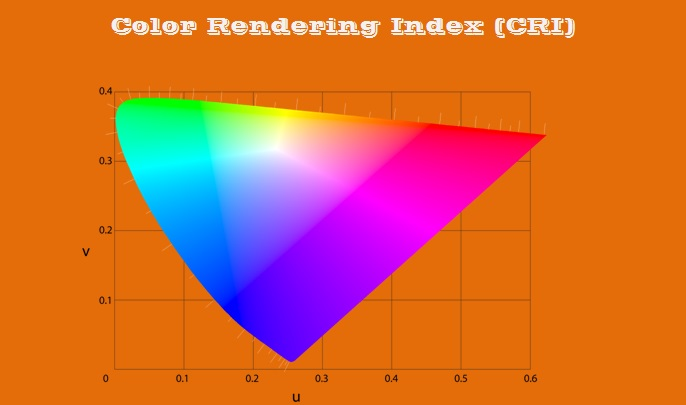 color rendering index CRI