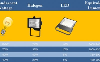 LED Replacement for Halogen Complete Guide