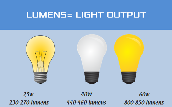 lumens equals light output
