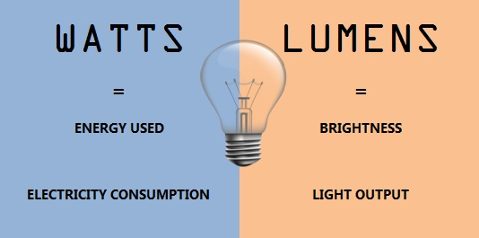 Lumens vs Watts